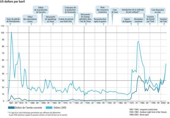 l 233 volution centenaire du prix du p 233 trole eco 99 international