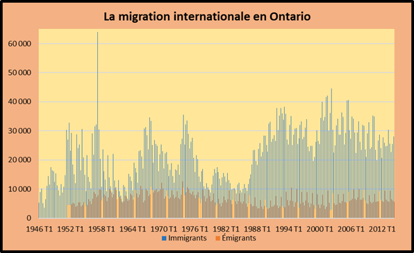 La migration internationale du canada du qu bec et de l 39 ontario eco 99 international - Office de migration internationale ...